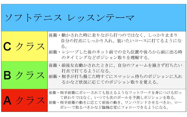 埼玉県草加市のソフトテニススクール 今月のレッスンテーマ