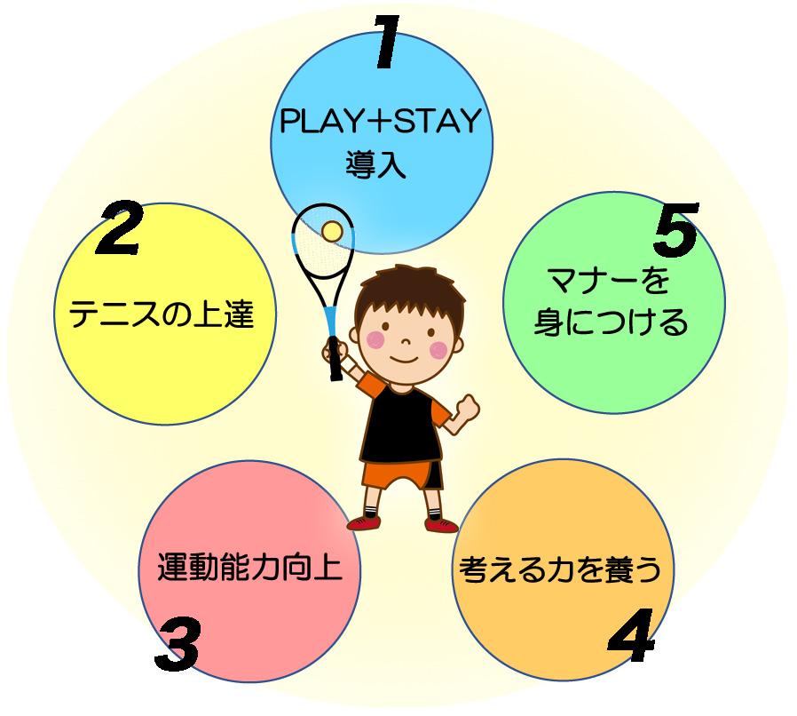 ジュニアテニススクールの5つの特徴 PLAY STAYの導入、マナーを身につける、考える力を養う、運動能力の向上、テニスの上達